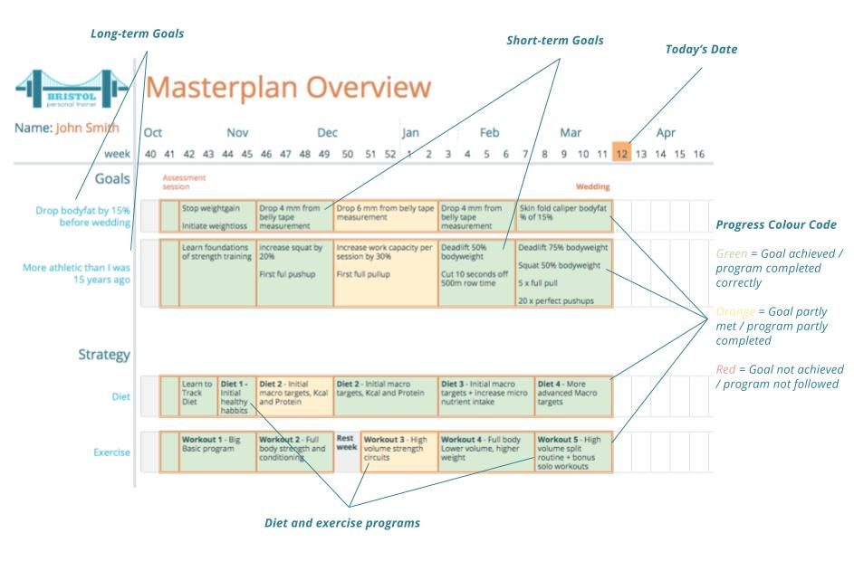 Annotated example of Masterplan overview document used by Bristol Personal Trainer