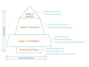 Diagram representing the 4 stages of program design used by bristol personal trainer